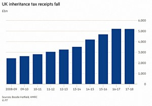 IHT receipts fall