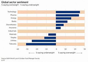 Global sector sentiment