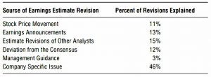 Earnings revisions