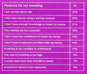 Reasons for not investing