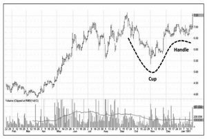 Cup and handle Elan