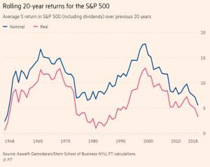 Rolling 20 year returns for SandP 500