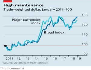 Trade weighted dollar