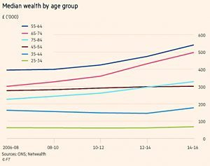 Median wealth by age group