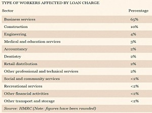 Affected by loan charge