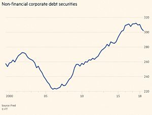 Non financial corporate debt