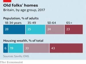 UK housing by age group