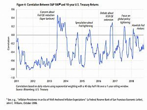 SB correlations and central banks
