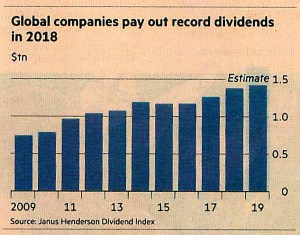 Global dividends