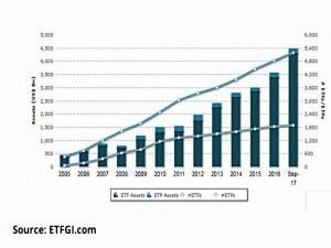 Global ETF and ETP growth