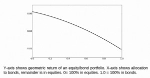 Stock bond geometric return