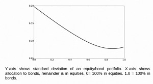 Stock bond standard deviation