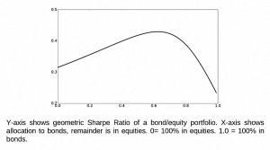 Stock bond sharpe ratio