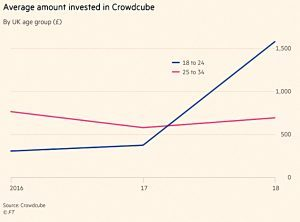 Crowdcube investments