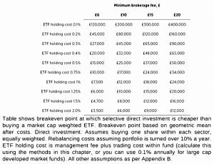 Breakeven for direct holding
