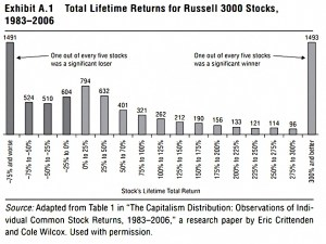 Returns by stock