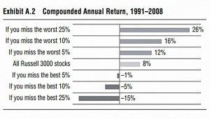 Compounded returns