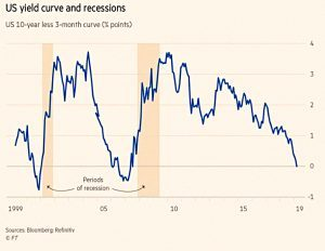 Yield curve and recessions