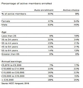 Enrolment demographics