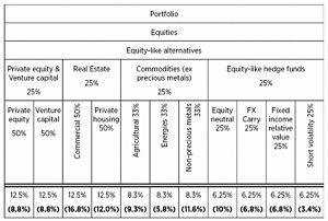 Equity like alternatives