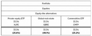 Equity like small UK