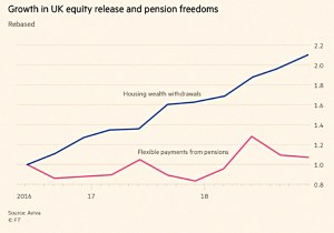 Equity release growth