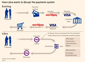 Disrupting the payments system