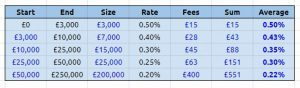 Peoples Pension fee averages