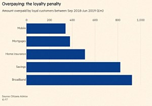 Loyalty penalty