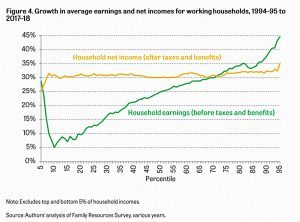 Gross and net UK income growth