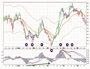 Channels and MACD