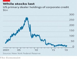 Corporate bond holdings