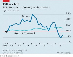 Cornwall new build sales