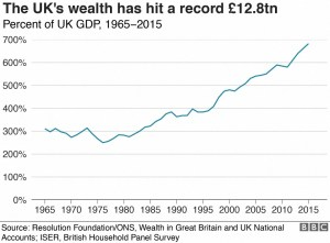 Wealth in Britain