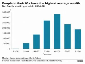 Wealth by age