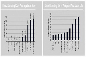 Listed loan size and life