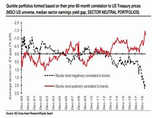 Sector neutral bond proxies