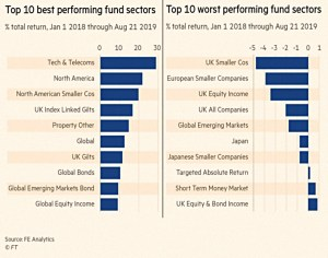 Fund sectors