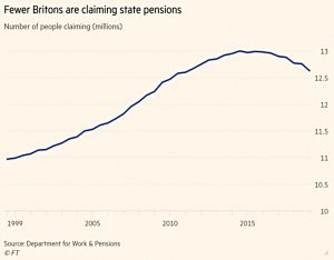 State pension claimants