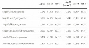 HL annuity rates 190909