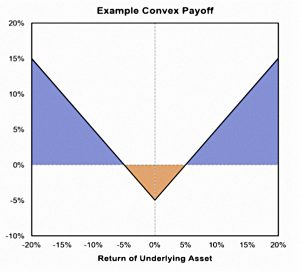 Convex payoff