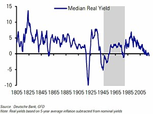 Global real yields
