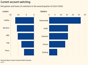 Current account switching