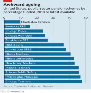 US pension scheme funding
