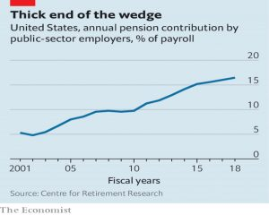 Public sector contributions