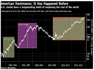US repeated dominance
