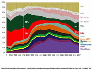 Global share of GDP under PPP