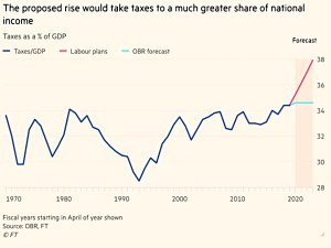 Tax as share of GDP