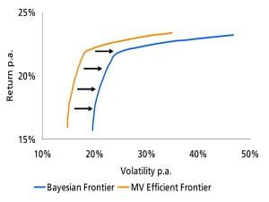 Bayesian efficient frontier