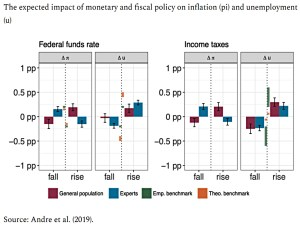 Monetary and fiscal policy impact